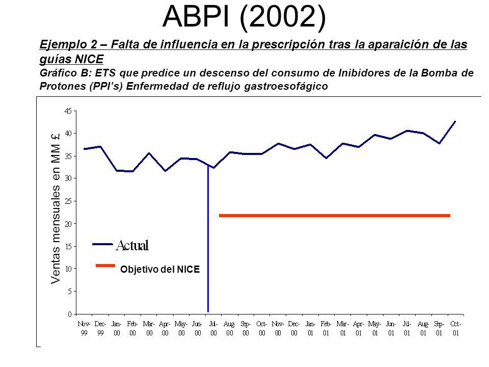 Nº 21 ABPI (2002) Ejemplo 2 – Falta de influencia en la prescripción tras la aparaición de las guías NICE Gráfico B: ETS que predice un descenso del c