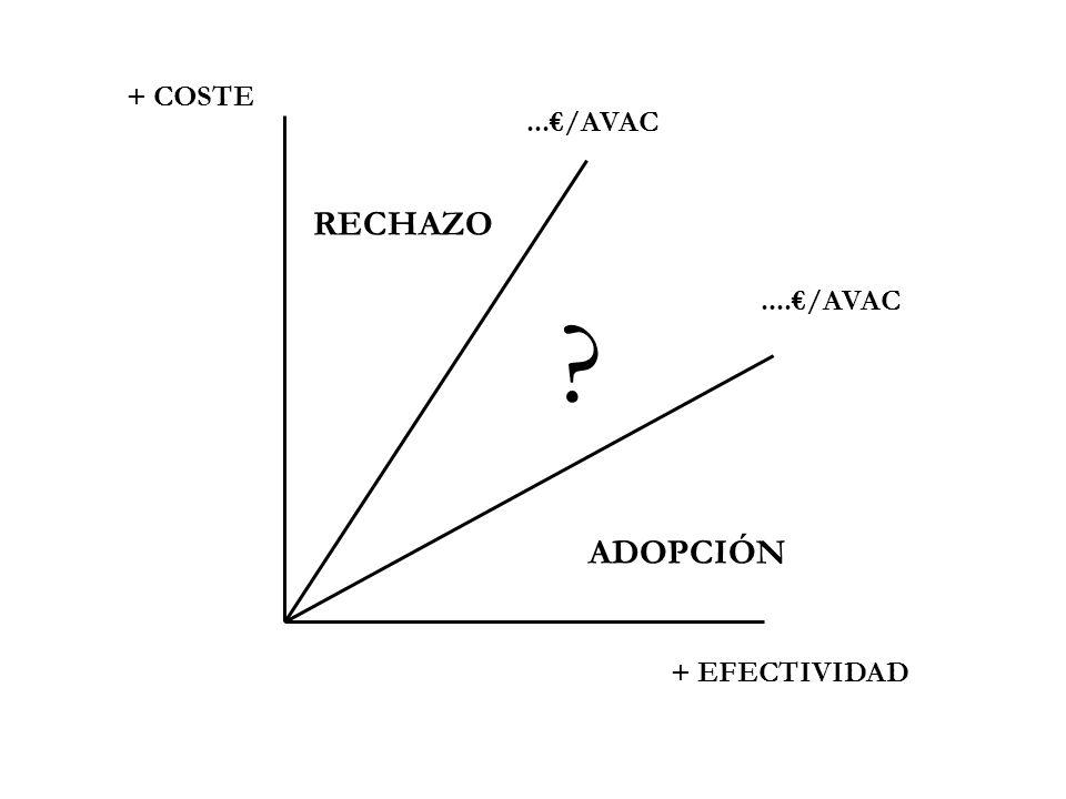 .../AVAC..../AVAC + COSTE + EFECTIVIDAD RECHAZO ADOPCIÓN ?