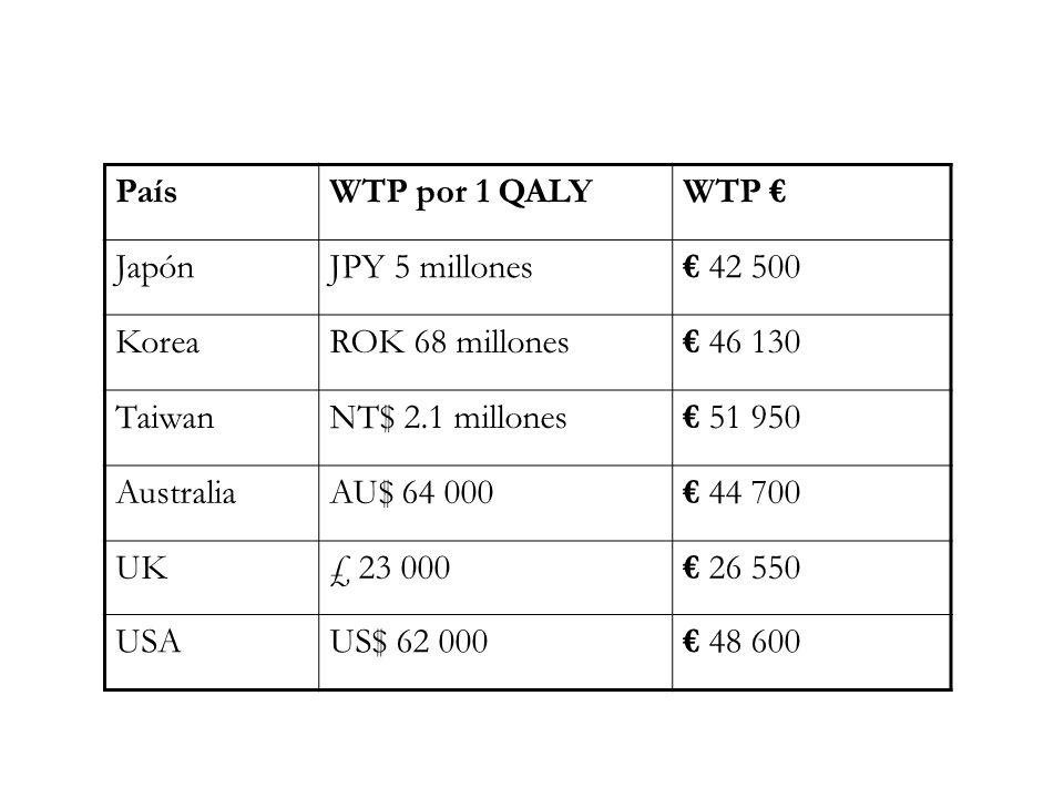 PaísWTP por 1 QALYWTP JapónJPY 5 millones 42 500 KoreaROK 68 millones 46 130 TaiwanNT$ 2.1 millones 51 950 AustraliaAU$ 64 000 44 700 UK£ 23 000 26 55