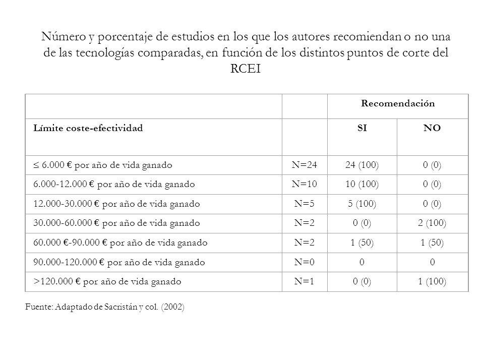 Recomendación Límite coste-efectividad SINO 6.000 por año de vida ganado N=2424 (100)0 (0) 6.000-12.000 por año de vida ganadoN=1010 (100)0 (0) 12.000