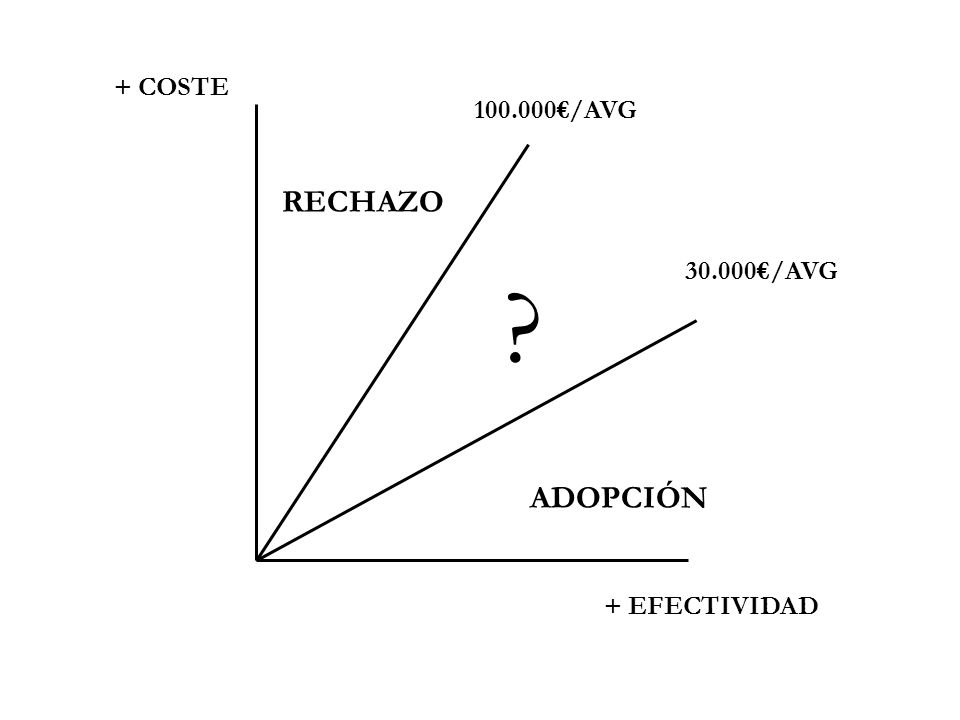 100.000/AVG 30.000/AVG + COSTE + EFECTIVIDAD RECHAZO ADOPCIÓN ?