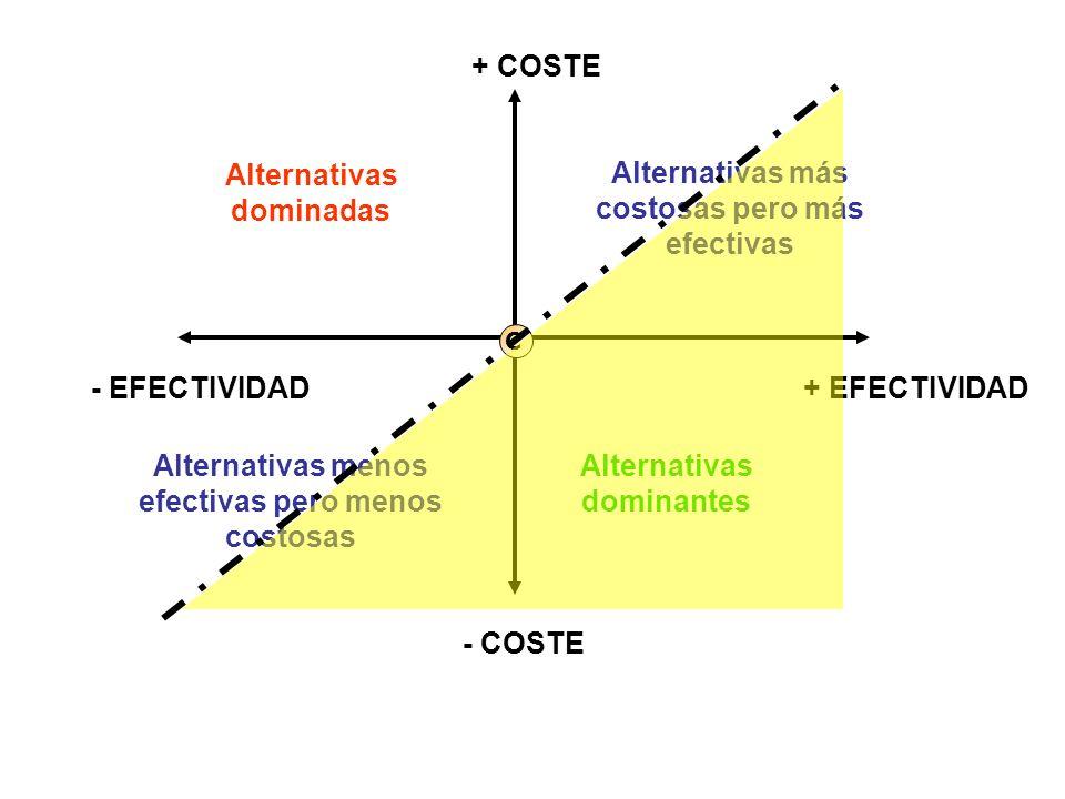 + COSTE - COSTE + EFECTIVIDAD- EFECTIVIDAD Alternativas dominadas Alternativas dominantes Alternativas más costosas pero más efectivas Alternativas me