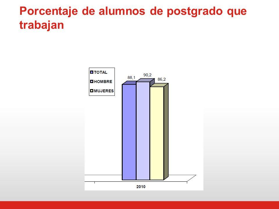 Porcentaje de alumnos de postgrado que trabajan