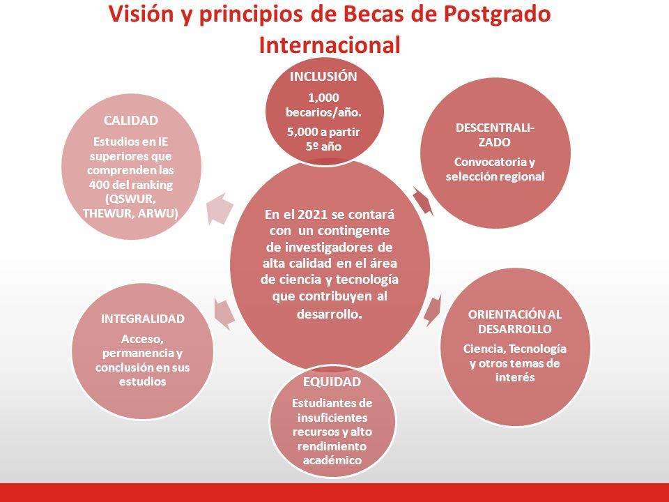 Visión y principios de Becas de Postgrado Internacional En el 2021 se contará con un contingente de investigadores de alta calidad en el área de ciencia y tecnología que contribuyen al desarrollo.