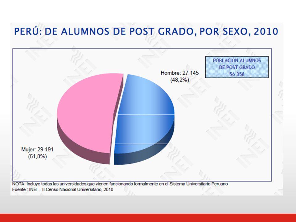 Población estudiantil de postgrado por Región donde reciben sus clases Fuente: Censo Nacional Universitario 2010