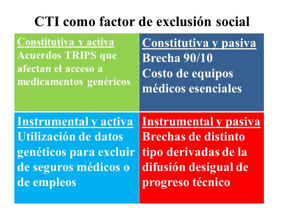 CTI como factor de exclusión social Constitutiva y activa Acuerdos TRIPS que afectan el acceso a medicamentos genéricos Constitutiva y pasiva Brecha 9