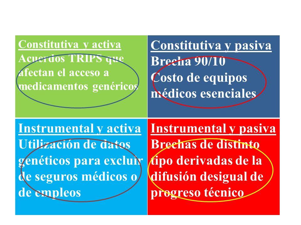 Constitutiva y activa Acuerdos TRIPS que afectan el acceso a medicamentos genéricos Constitutiva y pasiva Brecha 90/10 Costo de equipos médicos esenci