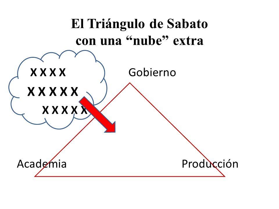 El Triángulo de Sabato con una nube extra X X X X Gobierno X X X X X Academia Producción