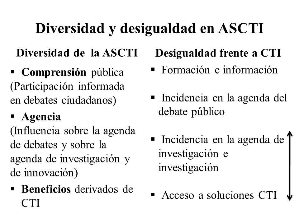 Diversidad y desigualdad en ASCTI Diversidad de la ASCTI Comprensión pública (Participación informada en debates ciudadanos) Agencia (Influencia sobre
