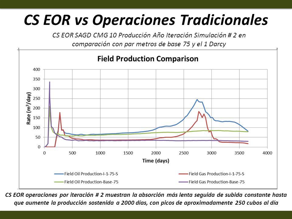 CS EOR vs Operaciones Tradicionales CS EOR operaciones por iteración # 2 muestran la absorción más lenta seguida de subida constante hasta que aumente