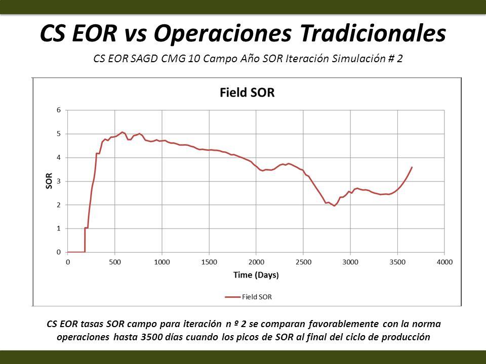CS EOR vs Operaciones Tradicionales CS EOR tasas SOR campo para iteración n º 2 se comparan favorablemente con la norma operaciones hasta 3500 días cu