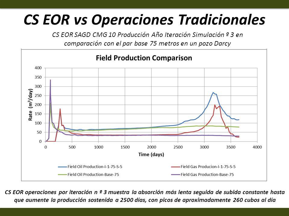 CS EOR vs Operaciones Tradicionales CS EOR operaciones por iteración n º 3 muestra la absorción más lenta seguida de subida constante hasta que aument