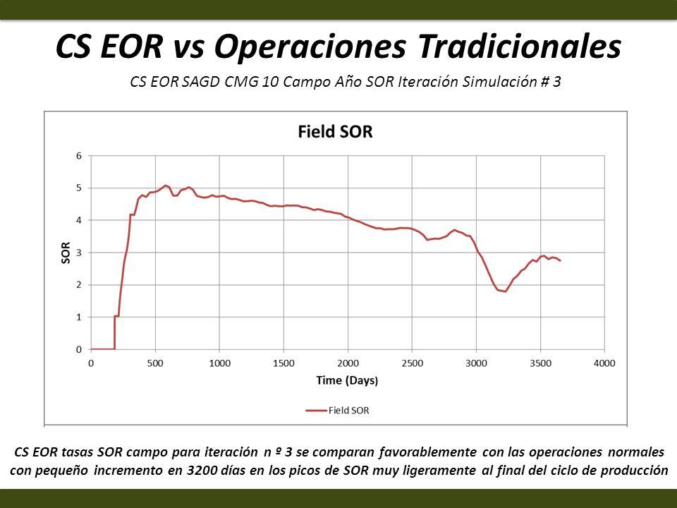 CS EOR vs Operaciones Tradicionales CS EOR tasas SOR campo para iteración n º 3 se comparan favorablemente con las operaciones normales con pequeño in