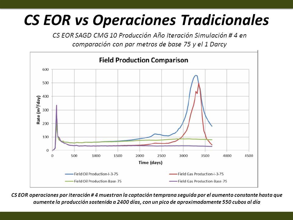 CS EOR vs Operaciones Tradicionales CS EOR operaciones por iteración # 4 muestran la captación temprana seguida por el aumento constante hasta que aum