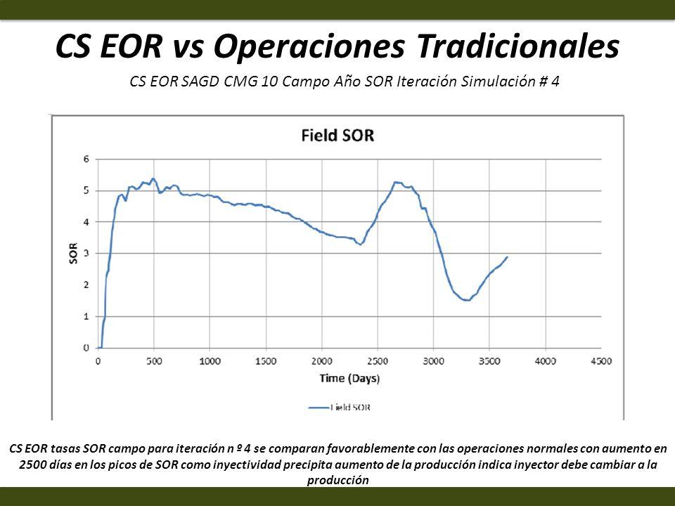 CS EOR vs Operaciones Tradicionales CS EOR tasas SOR campo para iteración n º 4 se comparan favorablemente con las operaciones normales con aumento en