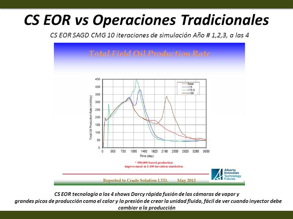 CS EOR vs Operaciones Tradicionales CS EOR tecnología a los 4 shows Darcy rápida fusión de las cámaras de vapor y grandes picos de producción como el