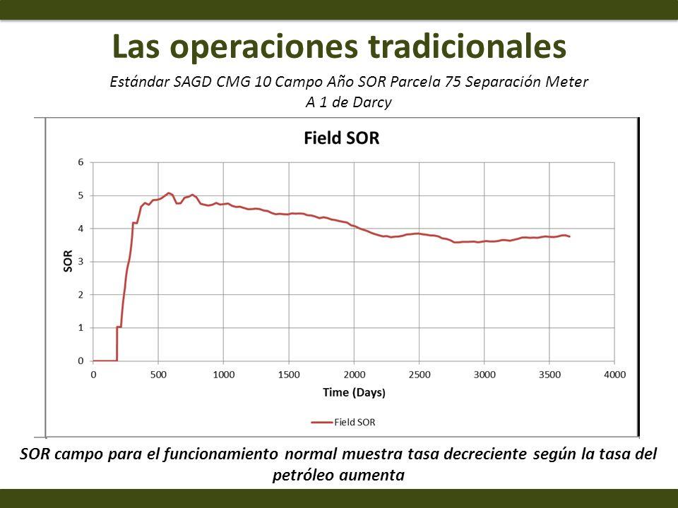 Las operaciones tradicionales SOR campo para el funcionamiento normal muestra tasa decreciente según la tasa del petróleo aumenta Estándar SAGD CMG 10