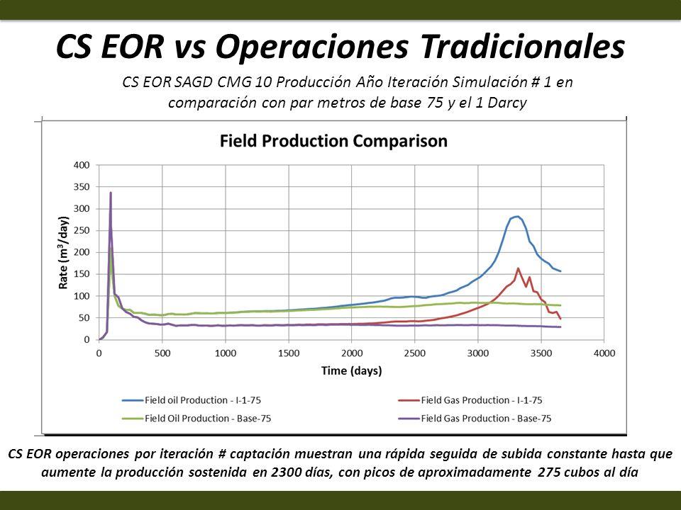 CS EOR vs Operaciones Tradicionales CS EOR operaciones por iteración # captación muestran una rápida seguida de subida constante hasta que aumente la