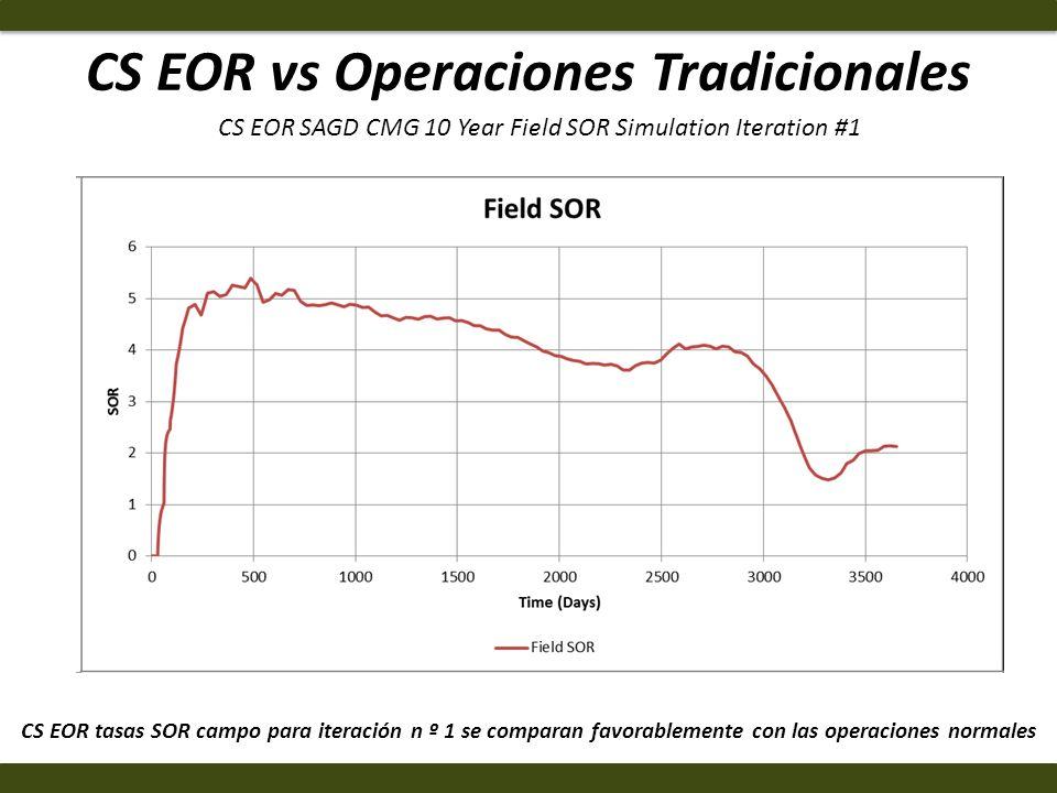 CS EOR vs Operaciones Tradicionales CS EOR tasas SOR campo para iteración n º 1 se comparan favorablemente con las operaciones normales CS EOR SAGD CM