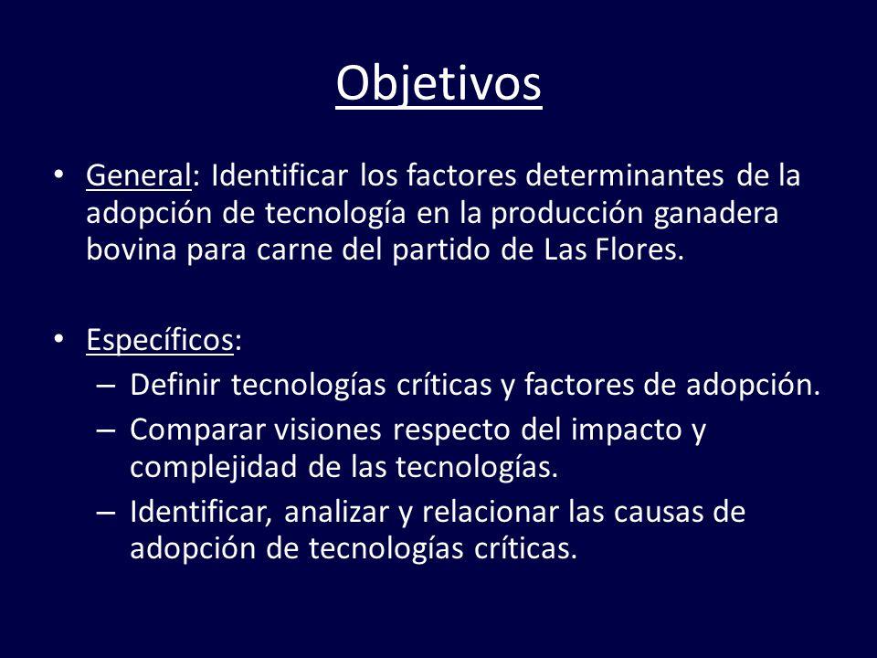 Objetivos General: Identificar los factores determinantes de la adopción de tecnología en la producción ganadera bovina para carne del partido de Las