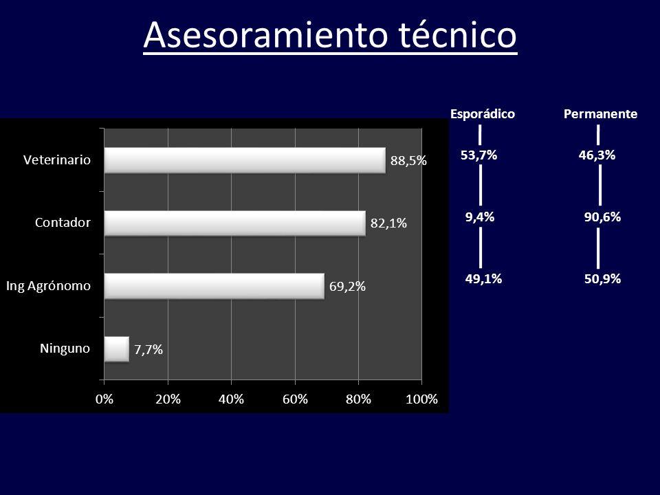 Asesoramiento técnico EsporádicoPermanente 53,7% 9,4% 49,1% 46,3% 90,6% 50,9%