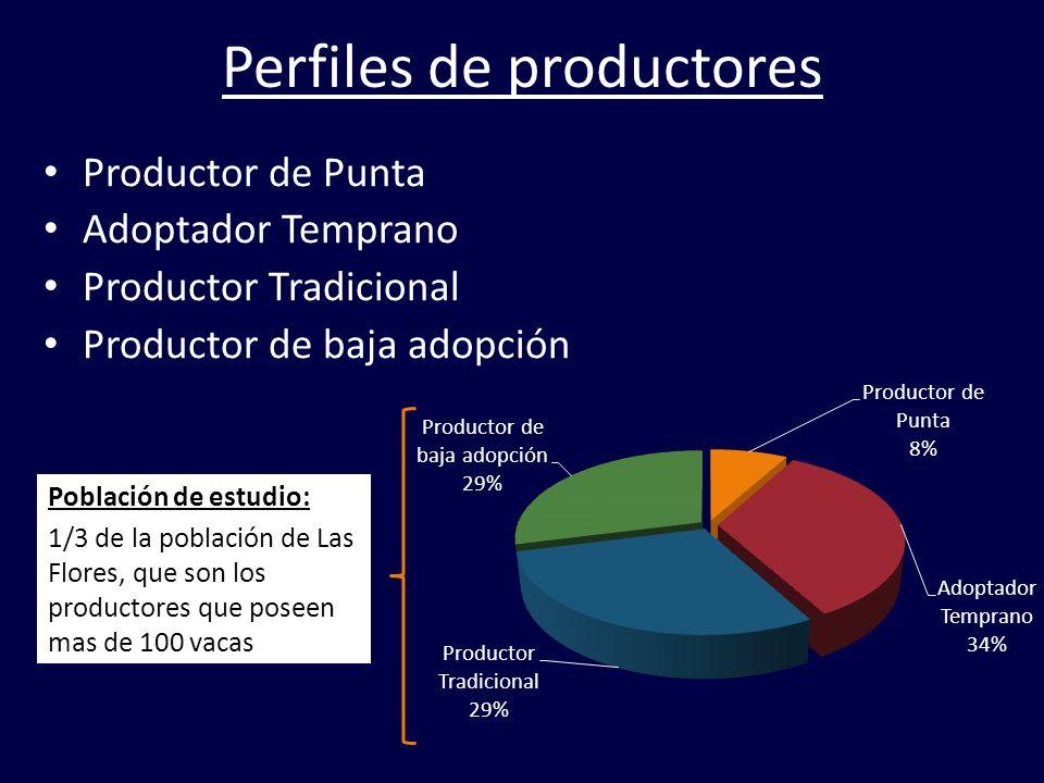 Perfiles de productores Productor de Punta Adoptador Temprano Productor Tradicional Productor de baja adopción Población de estudio: 1/3 de la poblaci