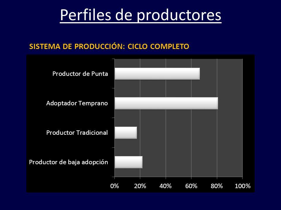 Perfiles de productores SISTEMA DE PRODUCCIÓN: CICLO COMPLETO