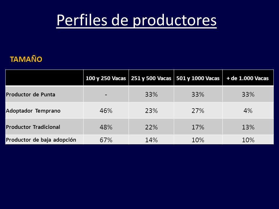 100 y 250 Vacas251 y 500 Vacas501 y 1000 Vacas+ de 1.000 Vacas Productor de Punta -33% Adoptador Temprano 46%23%27%4% Productor Tradicional 48%22%17%1