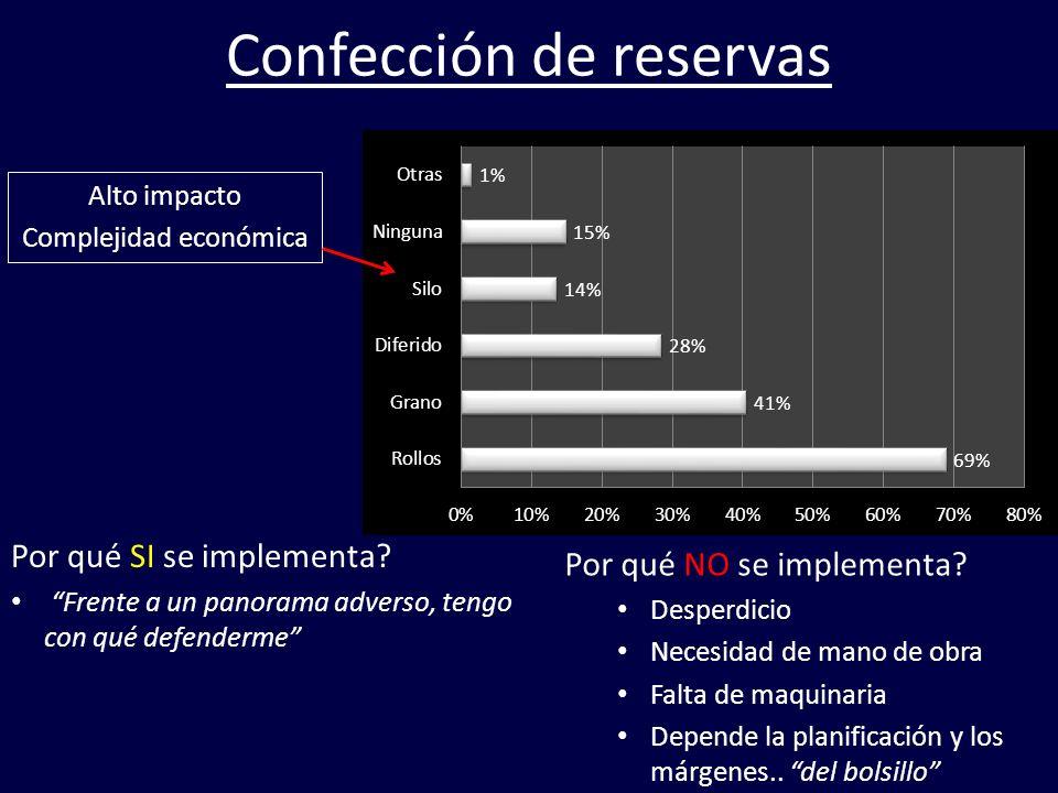 Confección de reservas Alto impacto Complejidad económica Por qué SI se implementa? Frente a un panorama adverso, tengo con qué defenderme Por qué NO