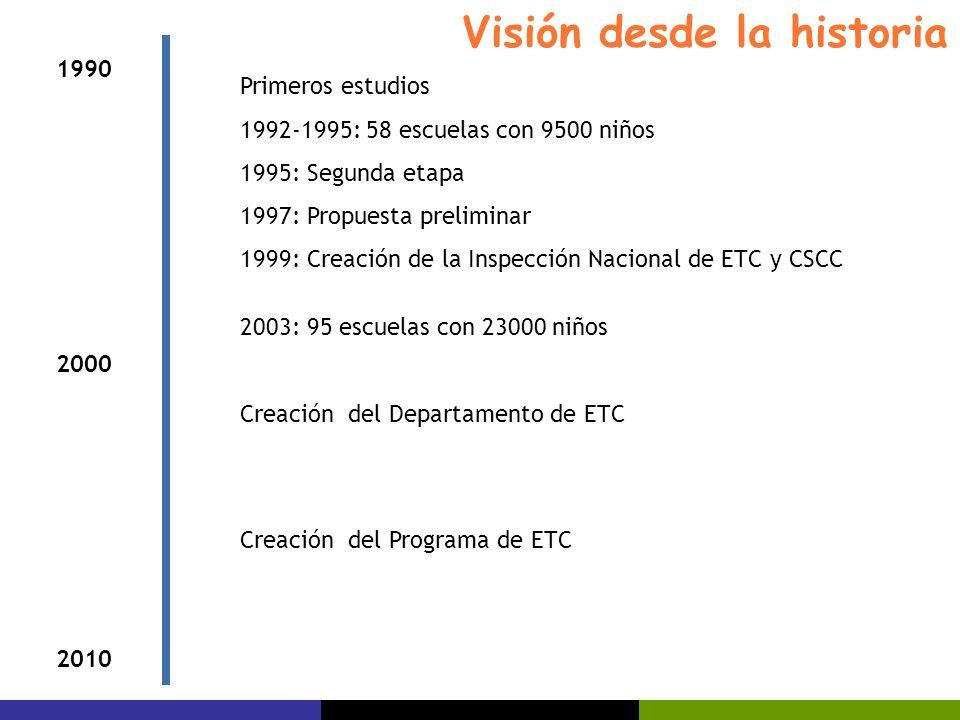 1990 2000 2010 Primeros estudios 1992-1995: 58 escuelas con 9500 niños 1995: Segunda etapa 1997: Propuesta preliminar 1999: Creación de la Inspección