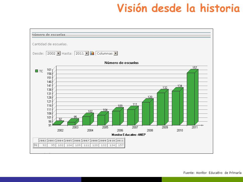 Visión desde la historia Fuente: Monitor Educativo de Primaria