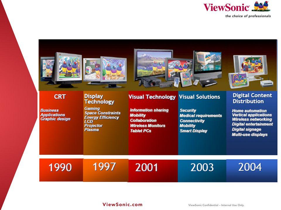 Aplicaciones potenciales en un proyector 3D = 120 Hz 120Hz - Consumo120Hz - EducaciónNormal 60Hz Index Juegos 3D Películas de Video Biología Geografía Corporativo Educación
