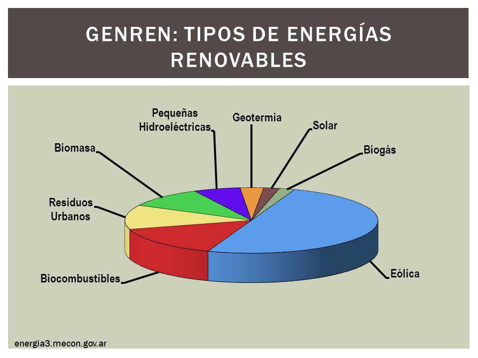 GENREN: TIPOS DE ENERGÍAS RENOVABLES energia3.mecon.gov.ar