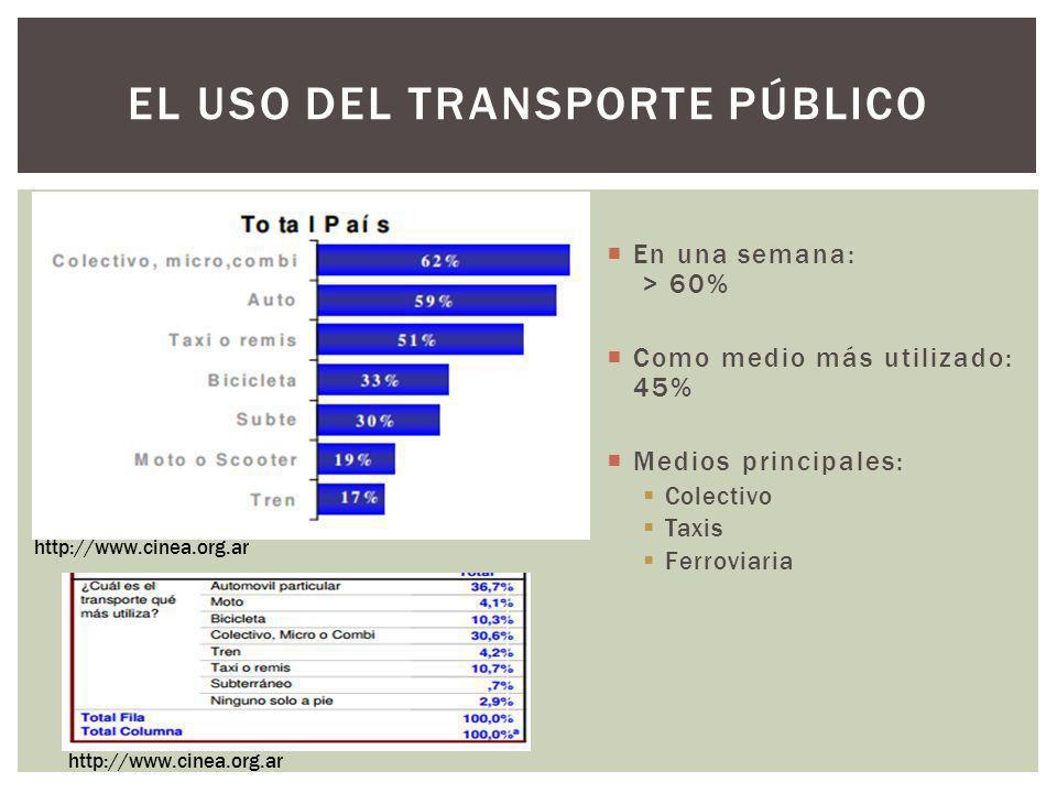 EL USO DEL TRANSPORTE PÚBLICO En una semana: > 60% Como medio más utilizado: 45% Medios principales: Colectivo Taxis Ferroviaria http://www.cinea.org.