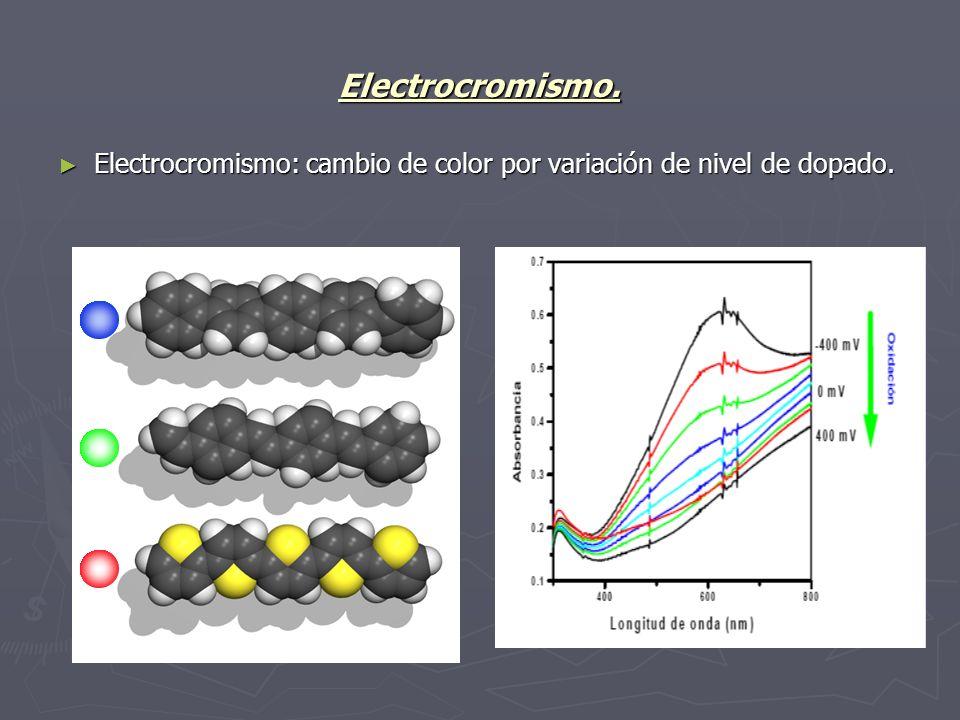 Electrocromismo. Electrocromismo: cambio de color por variación de nivel de dopado. Electrocromismo: cambio de color por variación de nivel de dopado.