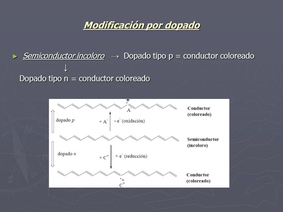 Modificación por dopado Semiconductor incoloro Dopado tipo p = conductor coloreado Semiconductor incoloro Dopado tipo p = conductor coloreado Dopado t