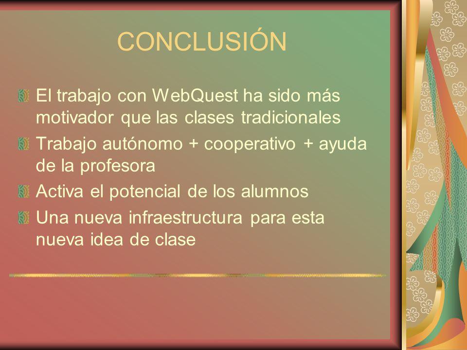 CONCLUSIÓN El trabajo con WebQuest ha sido más motivador que las clases tradicionales Trabajo autónomo + cooperativo + ayuda de la profesora Activa el