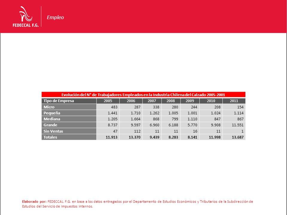 Empleo Evolución del N° de Trabajadores Empleados en la Industria Chilena del Calzado 2005-2001 Tipo de Empresa2005200620072008200920102011 Micro48328