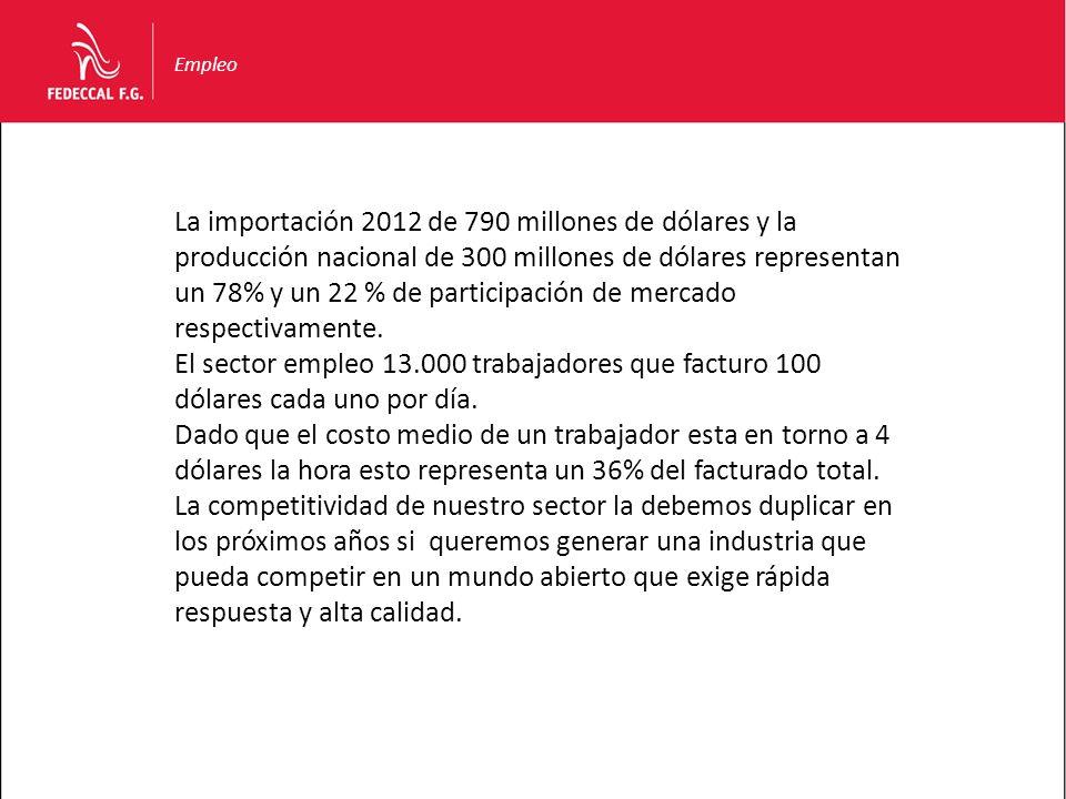 Empleo La importación 2012 de 790 millones de dólares y la producción nacional de 300 millones de dólares representan un 78% y un 22 % de participació