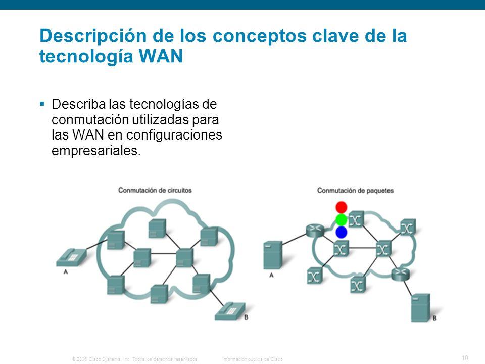 © 2006 Cisco Systems, Inc. Todos los derechos reservados.Información pública de Cisco 10 Descripción de los conceptos clave de la tecnología WAN Descr
