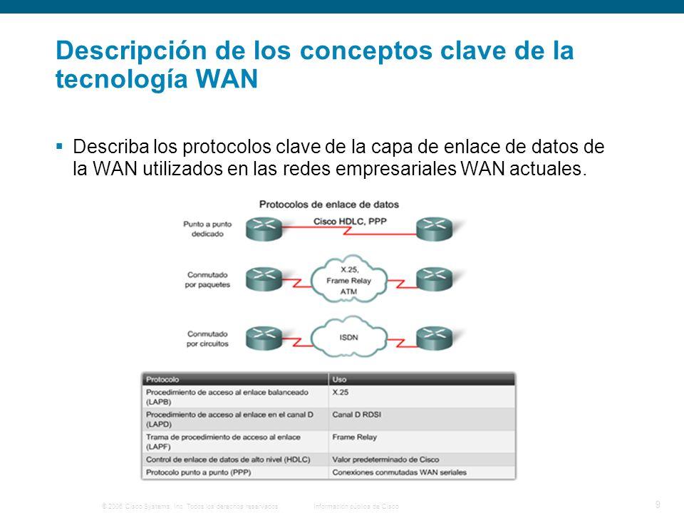© 2006 Cisco Systems, Inc. Todos los derechos reservados.Información pública de Cisco 9 Descripción de los conceptos clave de la tecnología WAN Descri
