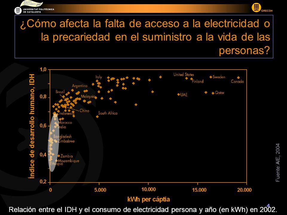 4 ¿Cómo afecta la falta de acceso a la electricidad o la precariedad en el suministro a la vida de las personas? Relación entre el IDH y el consumo de