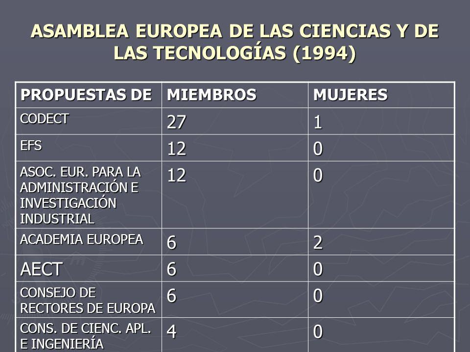 ASAMBLEA EUROPEA DE LAS CIENCIAS Y DE LAS TECNOLOGÍAS (1994) PROPUESTAS DE MIEMBROSMUJERES CODECT271 EFS120 ASOC. EUR. PARA LA ADMINISTRACIÓN E INVEST