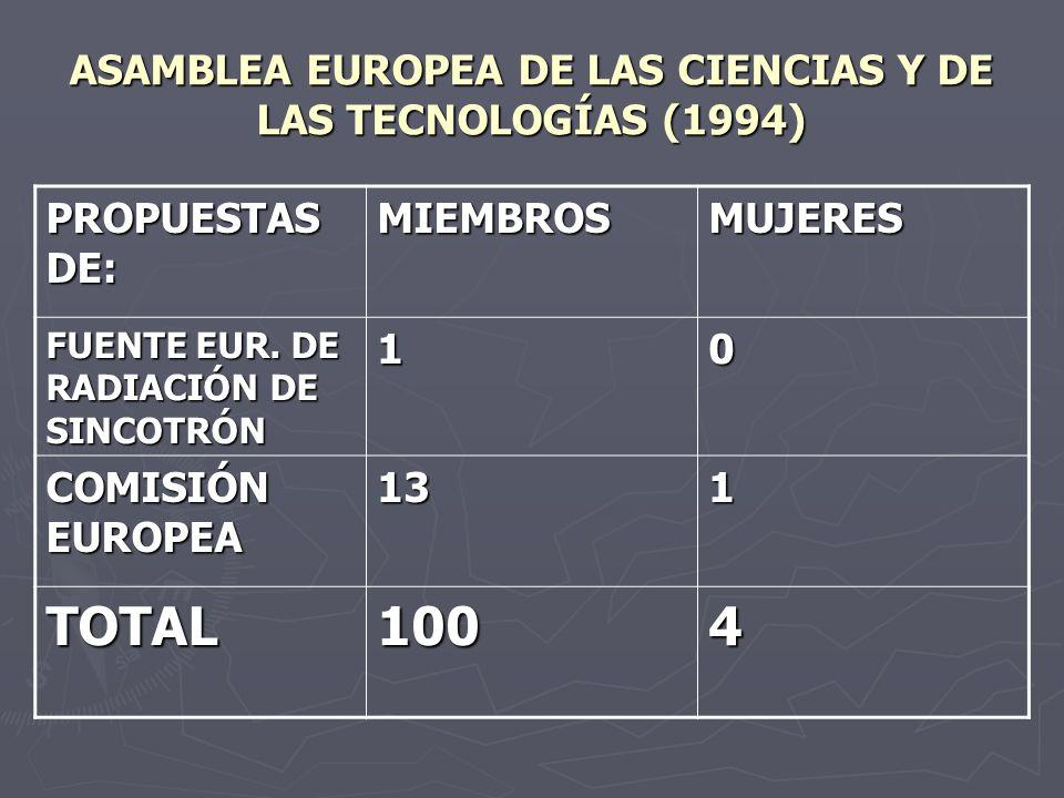 ASAMBLEA EUROPEA DE LAS CIENCIAS Y DE LAS TECNOLOGÍAS (1994) PROPUESTAS DE: MIEMBROSMUJERES FUENTE EUR. DE RADIACIÓN DE SINCOTRÓN 10 COMISIÓN EUROPEA