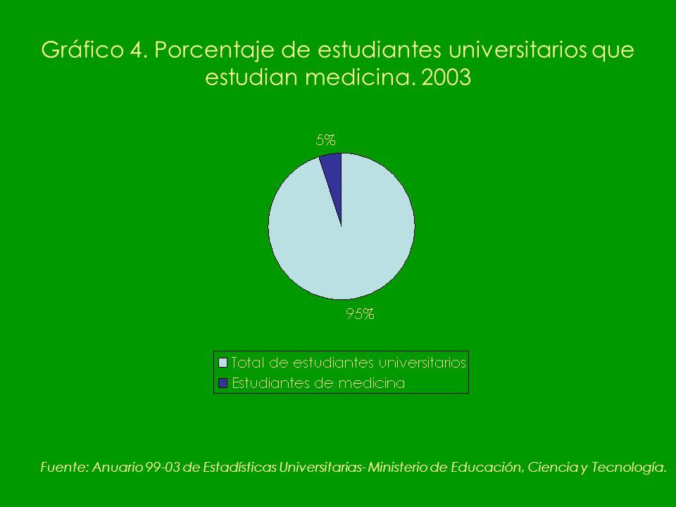 Gráfico 4. Porcentaje de estudiantes universitarios que estudian medicina.