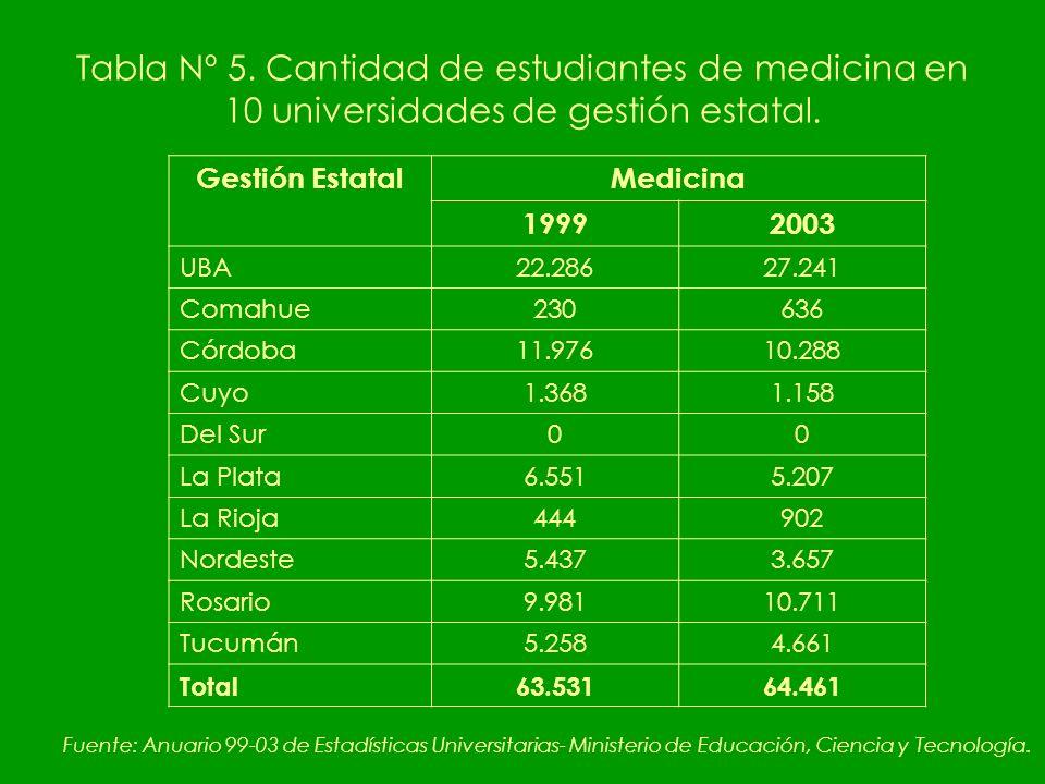 Tabla Nº 5. Cantidad de estudiantes de medicina en 10 universidades de gestión estatal.