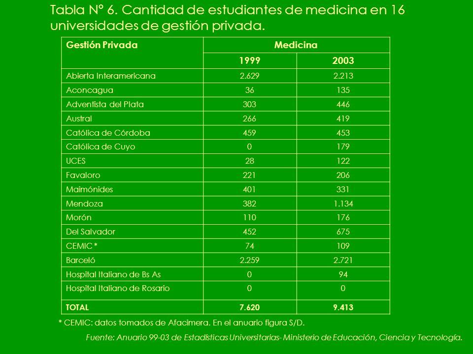 Tabla Nº 6. Cantidad de estudiantes de medicina en 16 universidades de gestión privada.