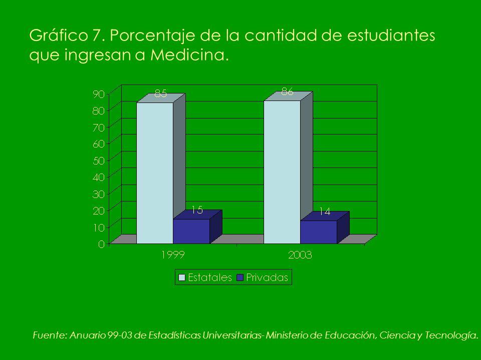 Gráfico 7. Porcentaje de la cantidad de estudiantes que ingresan a Medicina.