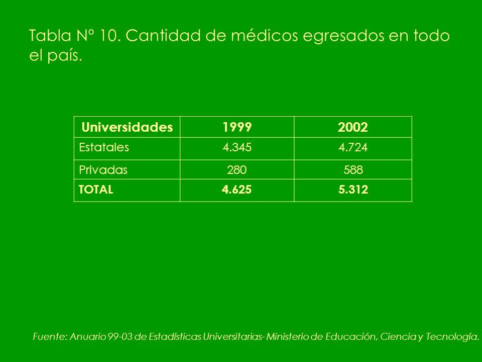 Tabla Nº 10. Cantidad de médicos egresados en todo el país.