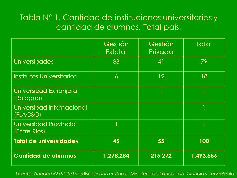 Tabla Nº 1. Cantidad de instituciones universitarias y cantidad de alumnos.